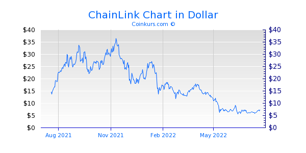 ChainLink Chart 1 Jahr
