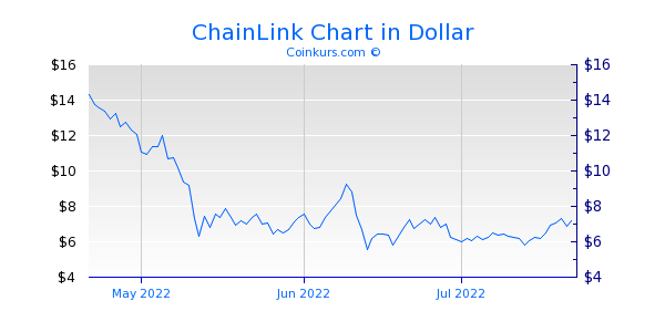 ChainLink Chart 3 Monate