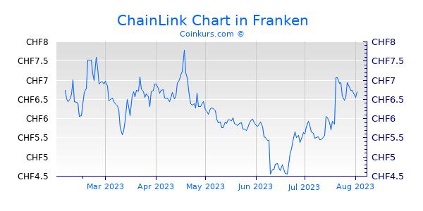 ChainLink Chart 6 Monate