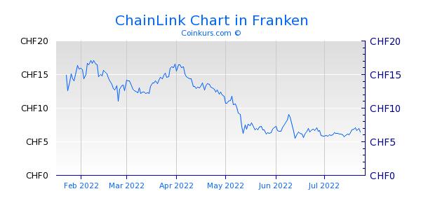 ChainLink Chart 6 Monate