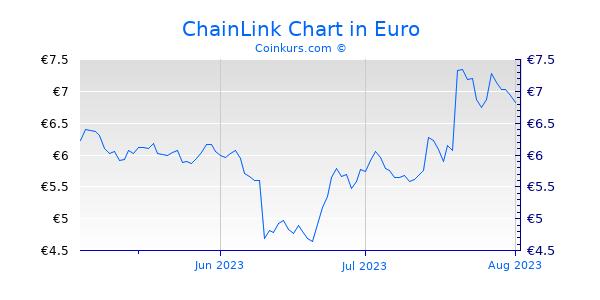 ChainLink Chart 3 Monate