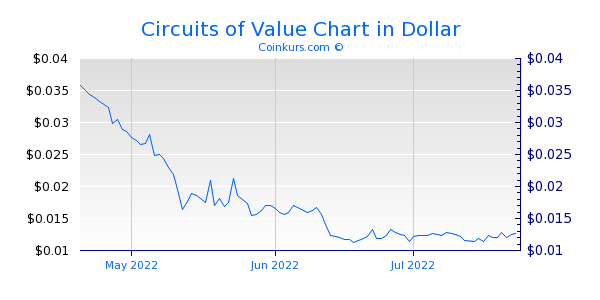 Circuits of Value Chart 3 Monate