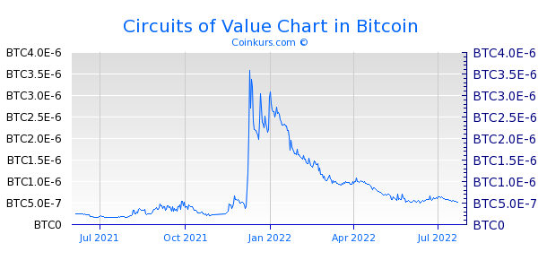 Circuits of Value Chart 1 Jahr
