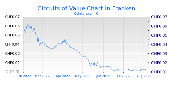 Circuits of Value Chart 6 Monate