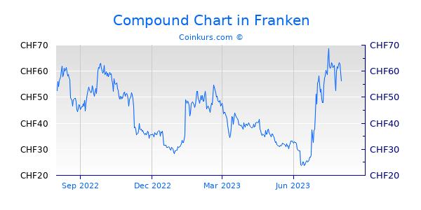 Compound Chart 1 Jahr