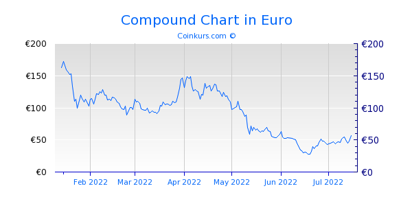 Compound Chart 6 Monate