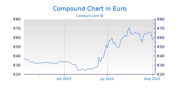 Compound Chart 3 Monate