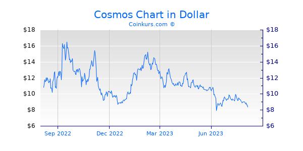 Cosmos Chart 1 Jahr