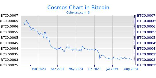 Cosmos Chart 6 Monate