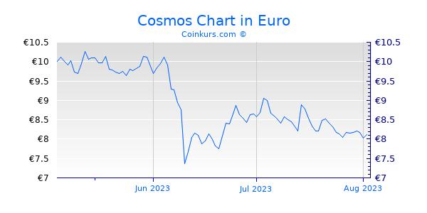 Cosmos Chart 3 Monate