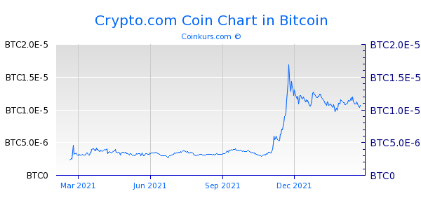 Crypto.com Coin Chart 1 Jahr
