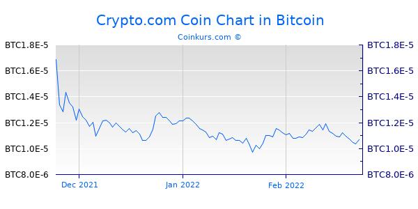 Crypto.com Coin Chart 3 Monate