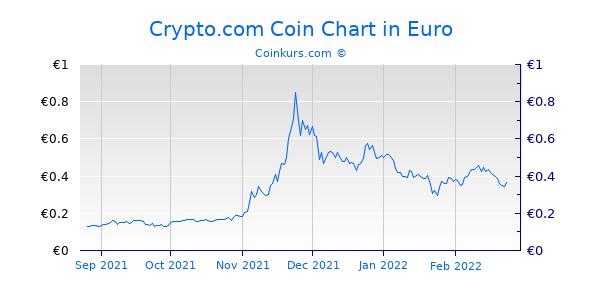 Crypto.com Coin Chart 6 Monate