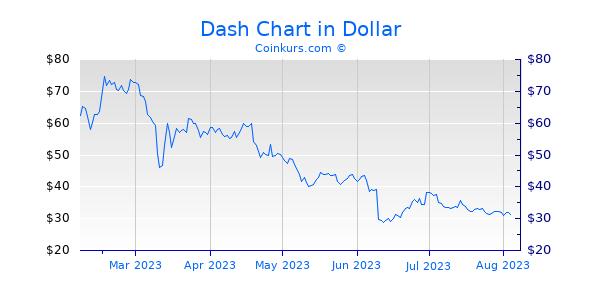 Dash Kurs Euro