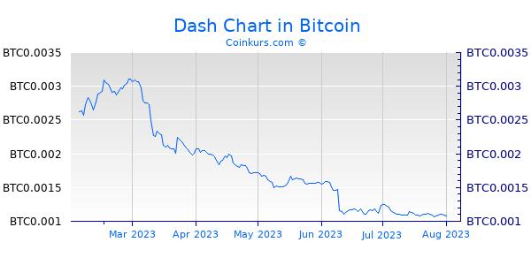 Dash Chart 6 Monate