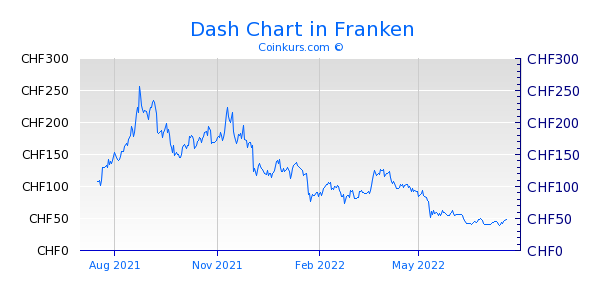 Dash Chart 1 Jahr