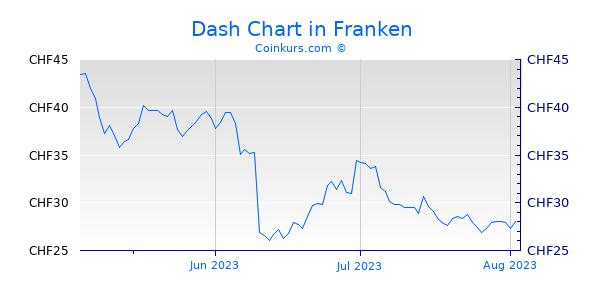 Dash Chart 3 Monate