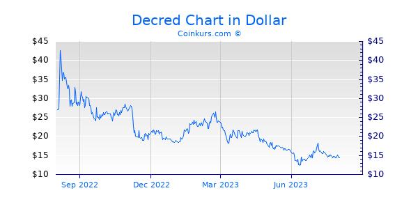 Decred Chart 1 Jahr