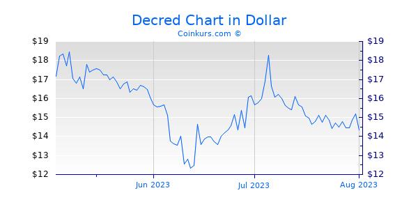 Decred Chart 3 Monate