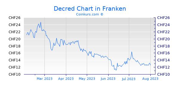 Decred Chart 6 Monate