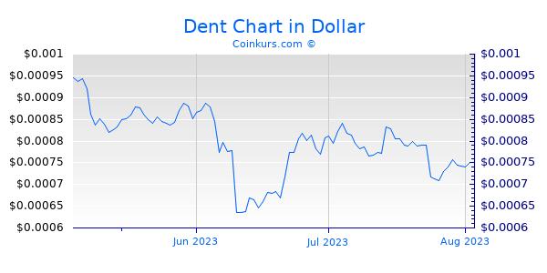 Dent Chart 3 Monate