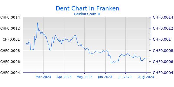 Dent Chart 6 Monate