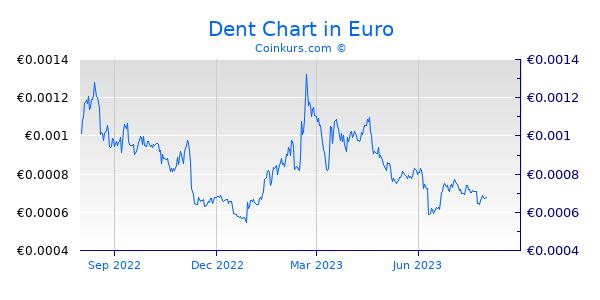 Dent Chart 1 Jahr