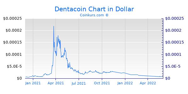 Dentacoin Chart 1 Jahr