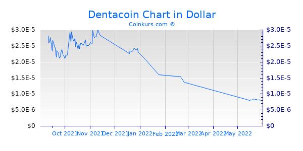 Dentacoin Chart 3 Monate