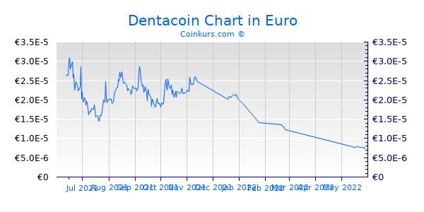 Dentacoin Chart 6 Monate