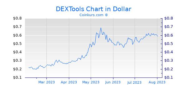 DEXTools Chart 6 Monate