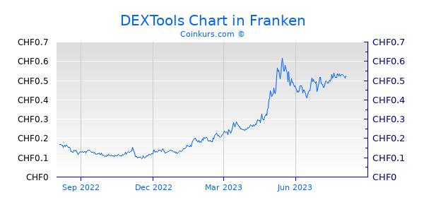 DEXTools Chart 1 Jahr