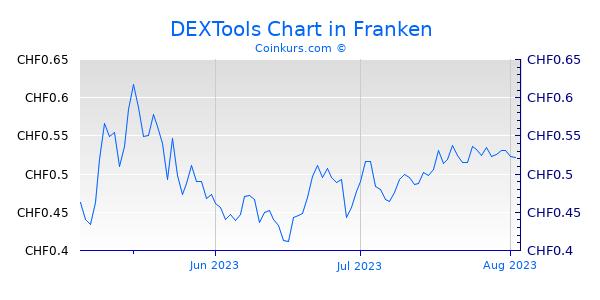 DEXTools Chart 3 Monate