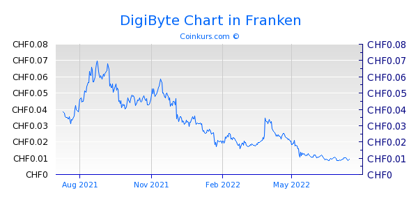 DigiByte Chart 1 Jahr