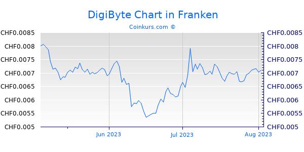 DigiByte Chart 3 Monate