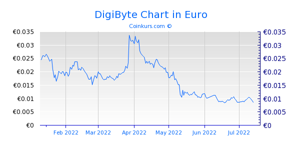 DigiByte Chart 6 Monate