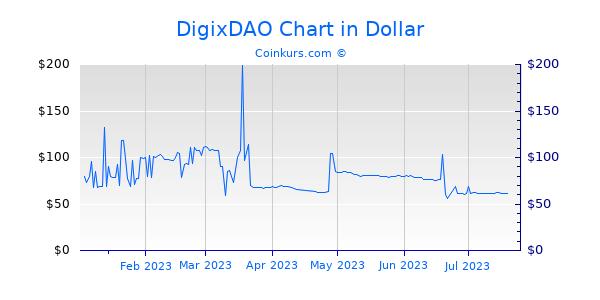 DigixDAO Chart 6 Monate