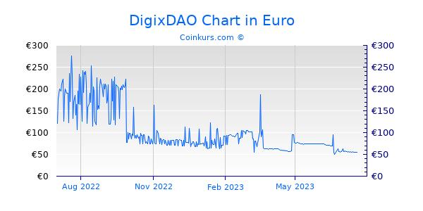 DigixDAO Chart 1 Jahr