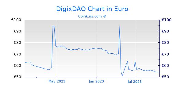 DigixDAO Chart 3 Monate