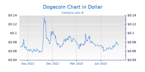 Dogecoin Chart 1 Jahr
