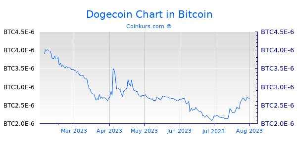 Dogecoin Chart 6 Monate