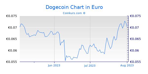 Dogecoin Chart 3 Monate