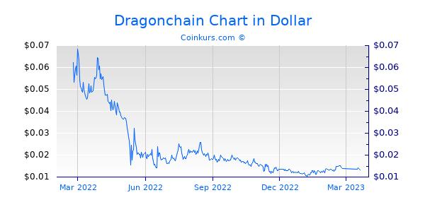 Dragonchain Chart 1 Jahr