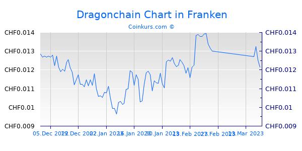 Dragonchain Chart 3 Monate
