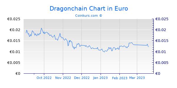Dragonchain Chart 6 Monate