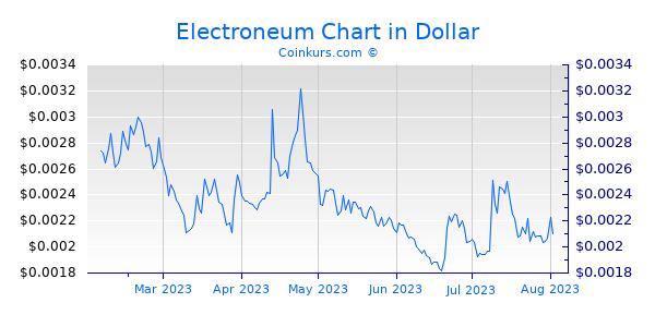 Electroneum Chart 6 Monate