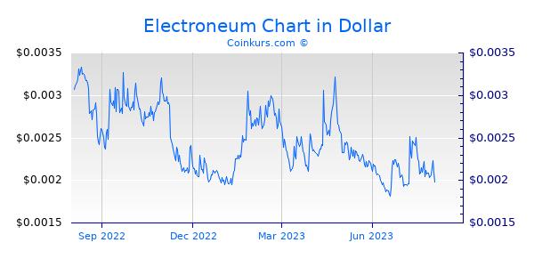 Electroneum Chart 1 Jahr