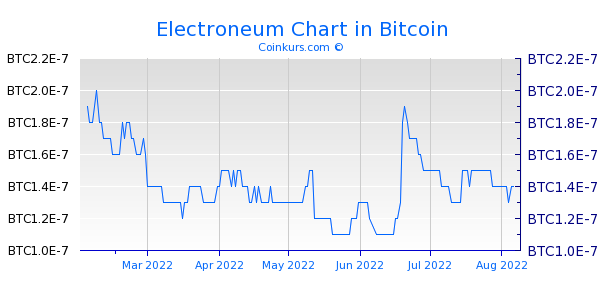 Electroneum Chart 6 Monate