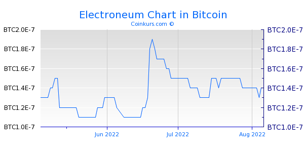 Electroneum Chart 3 Monate