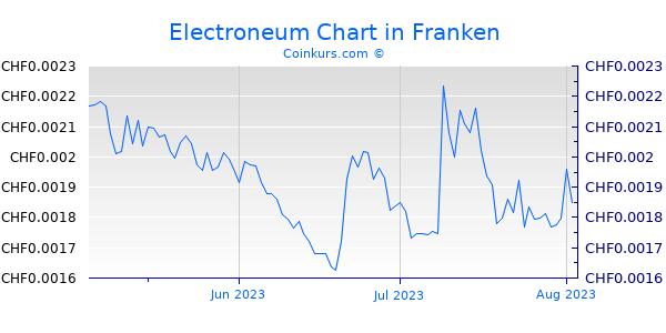 Electroneum Chart 3 Monate